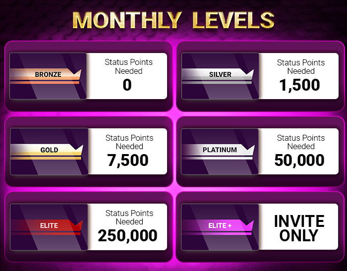 Monthly Levels